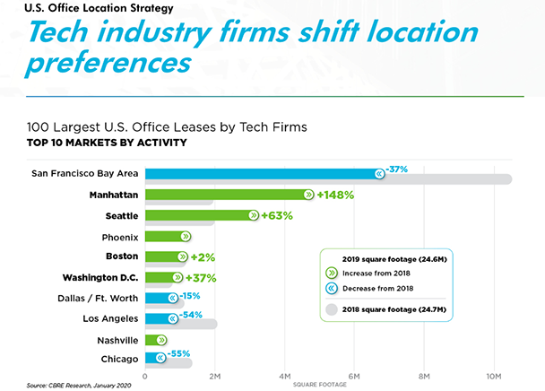 San Francisco Bay Area Still on Top in Tech Office Leasing but Ceding Momentum to Other Markets